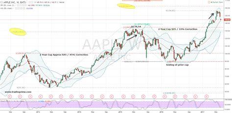 aapl stock bruised apple  aapl stock   pay