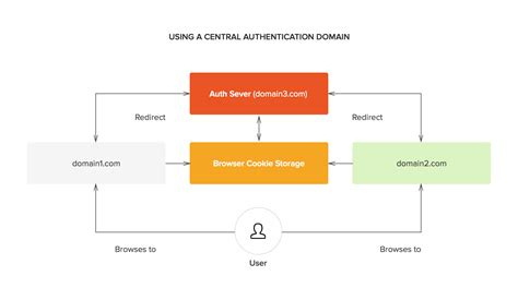 What Is And How Does Single Sign On Authentication Work?