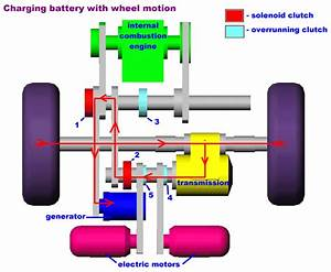 2 972 How Hybrid Electric Vehicles Work