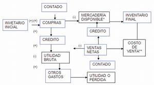 Manual Practico De Contabilidad Para No Contadores