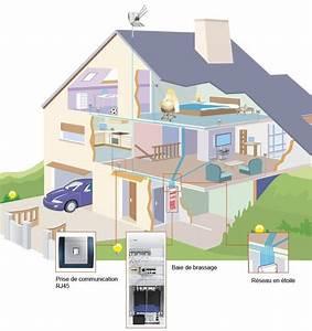 Schema Installation Rj45 Maison : c blage r seau multim dia en courant faible d 39 une maison ~ Dailycaller-alerts.com Idées de Décoration