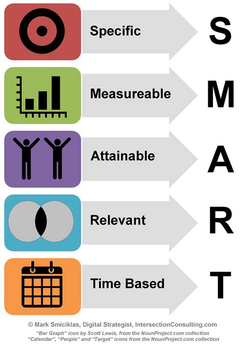 smart goal setting dominate smart goals in 2015 with the free ecommerce strategic planning guide part 2madefreshly