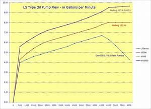 Still Low Oil Pressure - Ls1tech