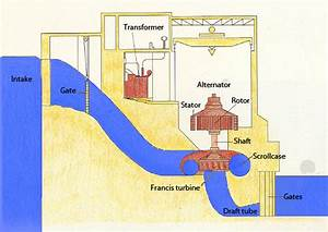 Notes On Hydroelectric Plant