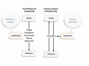 How to be a SUCESSFUL Leader: Concepts of Leadership