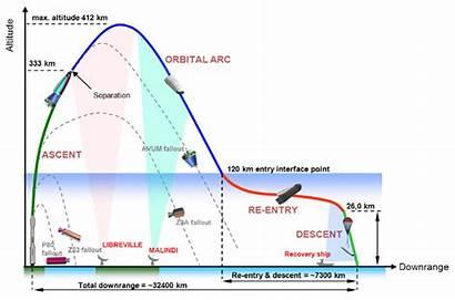 Flight Space Esa Profile Ixv Plane Reentry