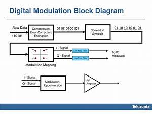 Ppt - Wca102 Fundamentals Of Digital Modulation Powerpoint Presentation