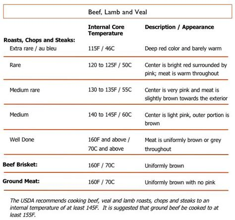 cook temp for pork internal cooking temperatures foodell com
