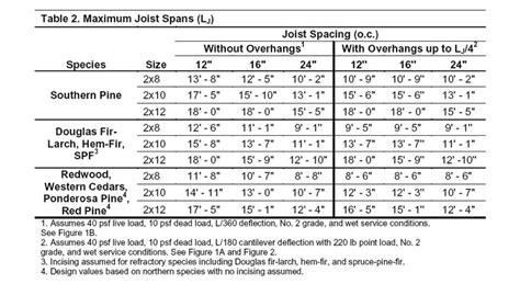wood joist span table deck floor joist span tables deck design and ideas