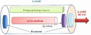 Solid State Laser Structure