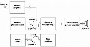 Tape Recorder Tutorial - Block Diagrams