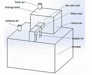 A Schematic Diagram Of Test Chamber