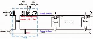 Building Hvac Diagrams : hvac system four zones building download scientific diagram ~ A.2002-acura-tl-radio.info Haus und Dekorationen