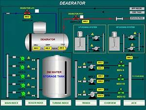 Sugar Plant  U2013 Control  U0026 Solutions  I  Pvt  Ltd