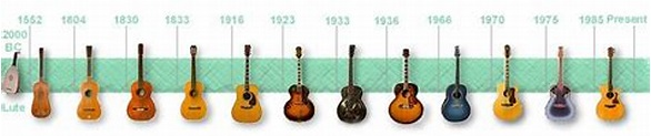 Guitar Strings Order: How the Guitar is Tuned and Why ...