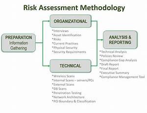 web application vulnerability assessment report template With threat vulnerability risk assessment template