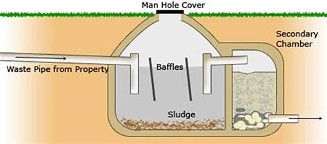 septic tank graphic completely green
