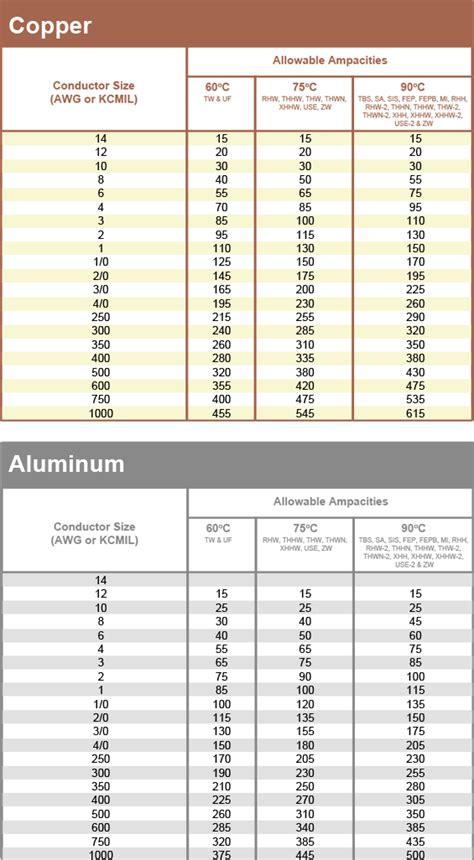Copper to aluminum wire conversion chart greentooth Images