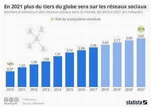 Graphique  En 2021 Plus Du Tiers Du Globe Sera Sur Les