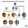 The Crown (Netflix) Family Tree | Queen victoria family ...