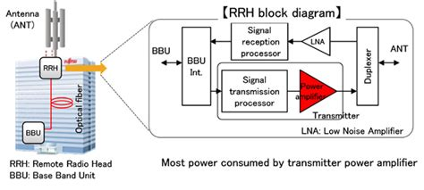 Fujitsu Develops Transmitter Power Amplifier Circuit
