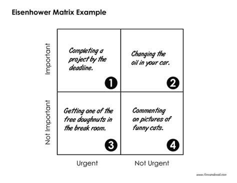 eisenhower matrix template blank eisenhower matrix template pdf time management matrix