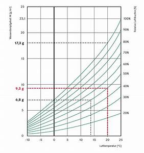 Luftfeuchtigkeit Temperatur Tabelle : feuchteschutz in der glasfassade stabalux ~ Lizthompson.info Haus und Dekorationen