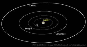 The Lunar Planner: Earth-Jupiter Synodic Cycles