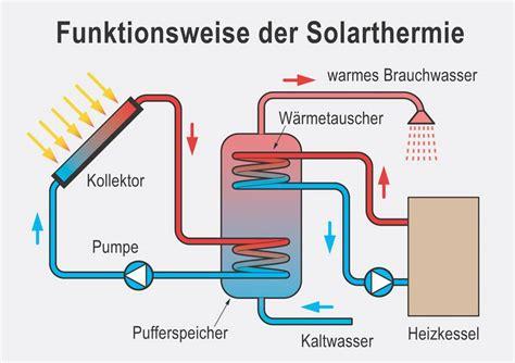 solarthermie funktionsweise warmwasser durch sonne
