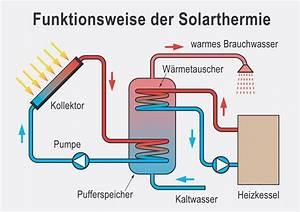 Heizungspuffer Berechnen : solarthermie funktionsweise warmwasser durch sonne ~ Themetempest.com Abrechnung