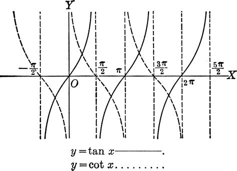 Tangent And Cotangent Curves, Y=tan X And Y=cot X