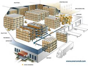 efficiency house plans warehouse pallet racks storage systems applications