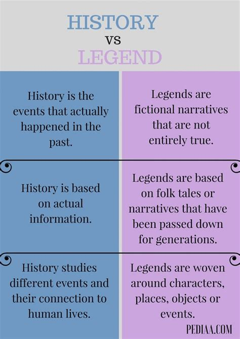 Difference Between History And Legend