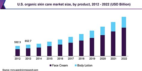 Organic Skin Care Market Size, Trends | Industry Analysis ...