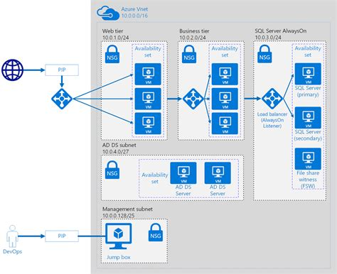 tech tips tricks trivia azure  pictures windows vms