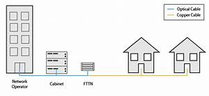 How G Inp Will Optimize Copper Lines To Reach 100mbps