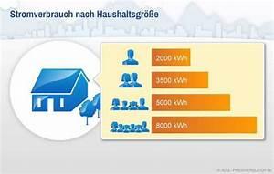 Strom Kwh Berechnen : stromverbrauch berechnen was kostet ihr verbrauch ~ Themetempest.com Abrechnung