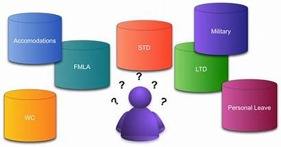 Absence Fmla Leaves Steps Leave Employee Managing