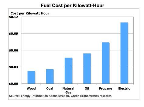 how to measure fuel efficiency energy costs and carbon