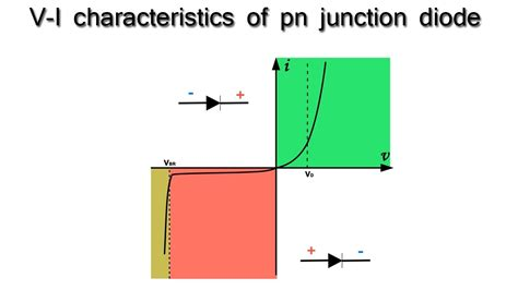 Characteristics Junction Diode Youtube
