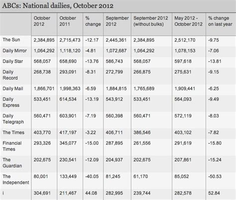 audit bureau of circulation usa vital statistics uk media update gun