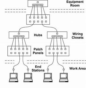 wiring closet standards wiring free engine image for With structured network cabling diagram