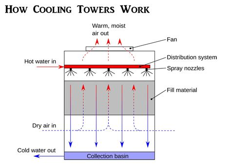cooling towers work  diagram pictures principles