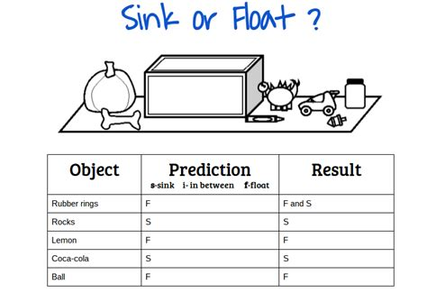 why do things sink or float mele what float or sink