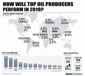 Economic Outlook for Top Oil Producing Countries (2018 & 2019)