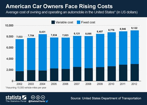 chart american car owners face rising costs statista