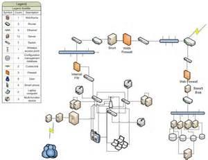 network design secure network design