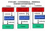 AP Government : Understanding our System: Federalism