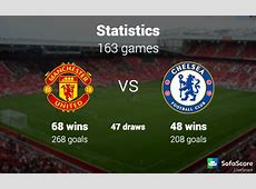 Barclays Premier League 9th round Manchester United FC vs