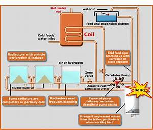 Heating Pump  Central Heating Pump Diagram